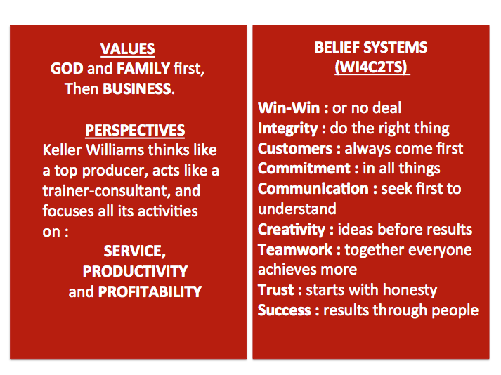 KW Values and Beliefs